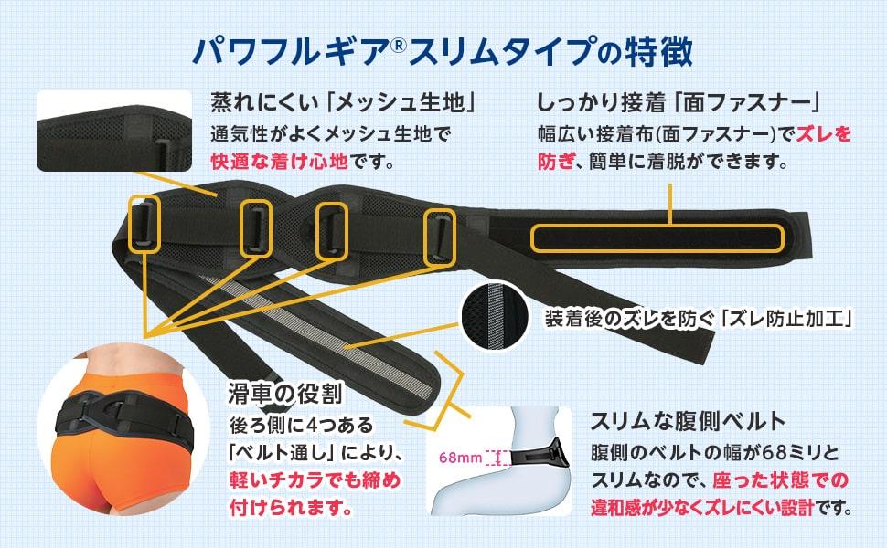 パワフルギア スリムタイプの特徴 しっかり接着「面ファスナー」 蒸れにくい「メッシュ生地」 滑車の役割 スリムな腹側ベルト