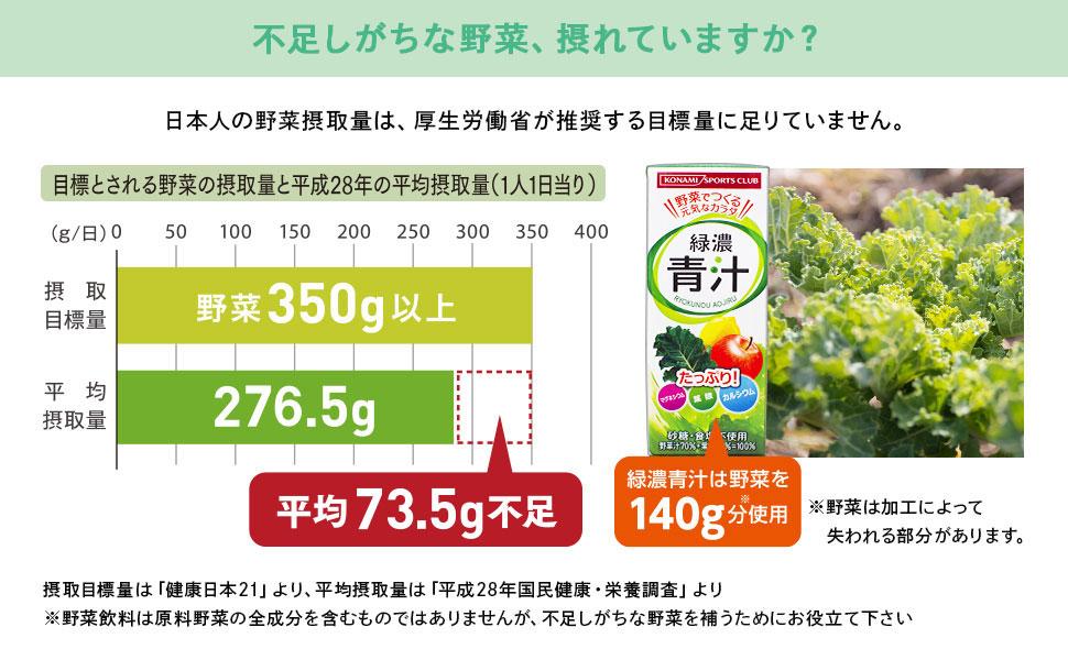 日本人の野菜摂取量は、厚生労働省が推奨する目標量に平均73.5g不足しています。緑濃青汁は野菜を140g分使用しています。