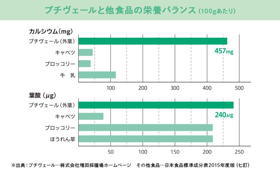 プチヴェールの100gあたりの栄養バランス カルシウム457mg 葉酸240μg